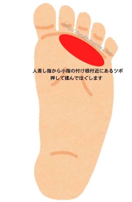 足裏のツボの画像