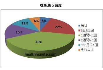 枕を洗う頻度のアンケート円グラフ