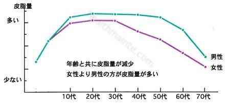 年代別の皮脂量のグラフ